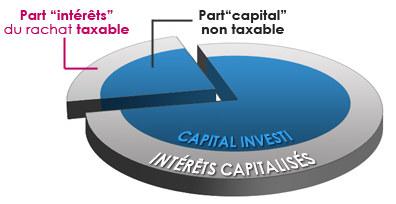 Fiscalite En Cas De Rachat Sur Un Contrat Assurance Vie